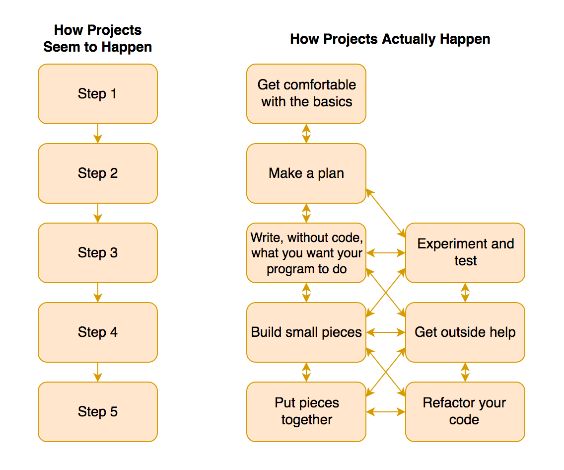 What Tutorials Don't Tell You: How to Approach Projects